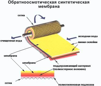 очистка воды с помощью специальных мембран